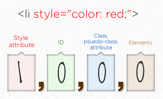 css specifity 4