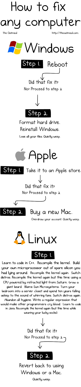 fix any computer