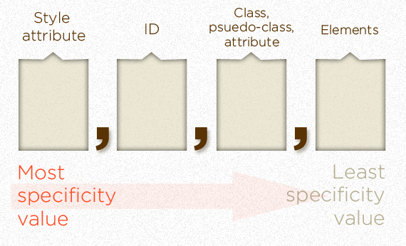 css specifity base