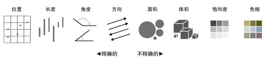William Cleveland 与 Robert McGill 发表的视觉暗示(不包括图形)精确度排序